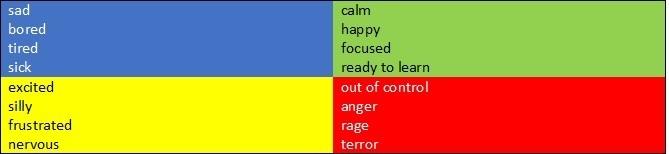 Zones table